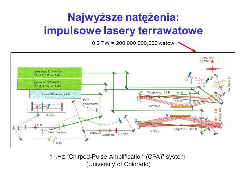 impulsowe lasery terrawatowe