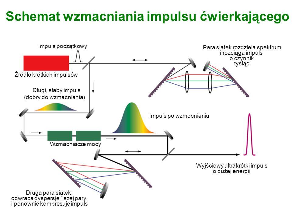 Schemat wzmacniania impulsu ćwierkającego