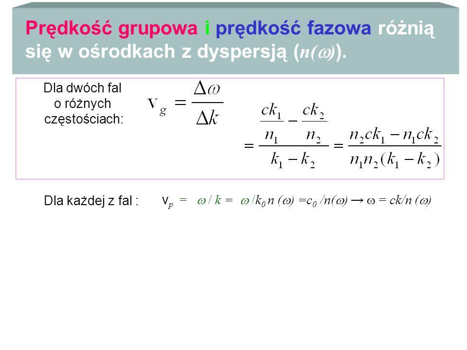 vp =  / k =  /k0 n () =c0 /n() →  = ck/n ()