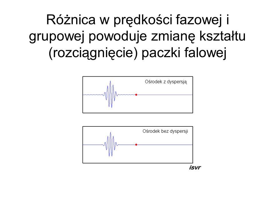 Różnica w prędkości fazowej i grupowej powoduje zmianę kształtu (rozciągnięcie) paczki falowej