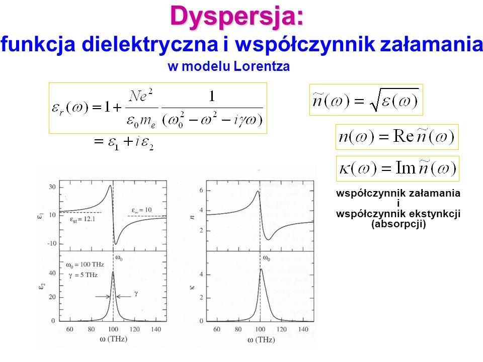 Dyspersja: funkcja dielektryczna i współczynnik załamania