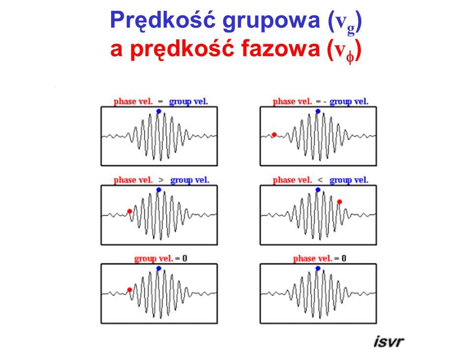 Prędkość grupowa (vg) a prędkość fazowa (vf)