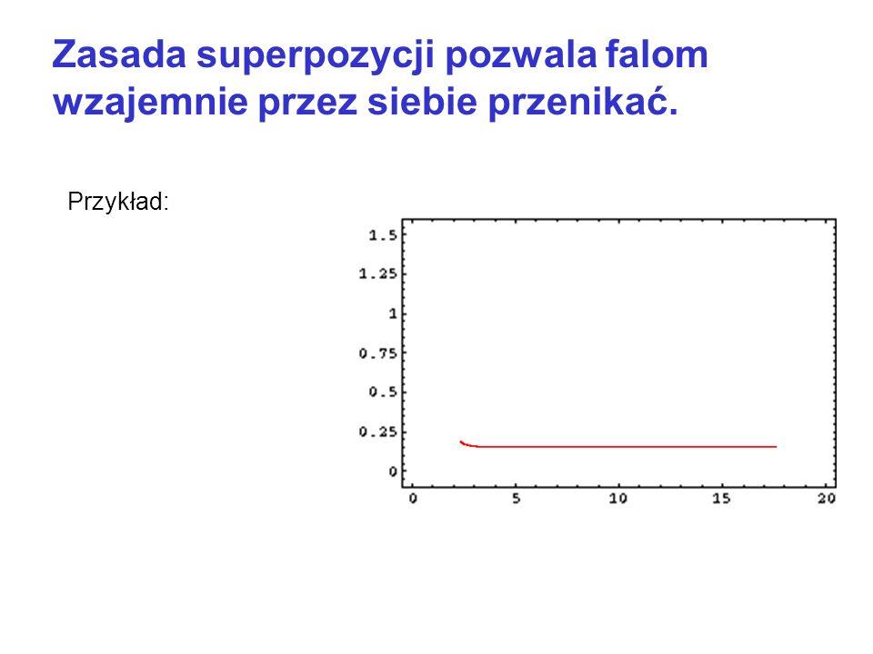 Zasada superpozycji pozwala falom wzajemnie przez siebie przenikać.