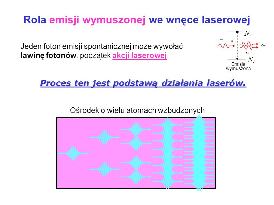Rola emisji wymuszonej we wnęce laserowej