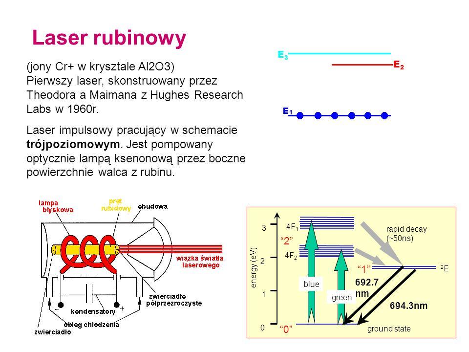Laser rubinowy (jony Cr+ w krysztale Al2O3)
