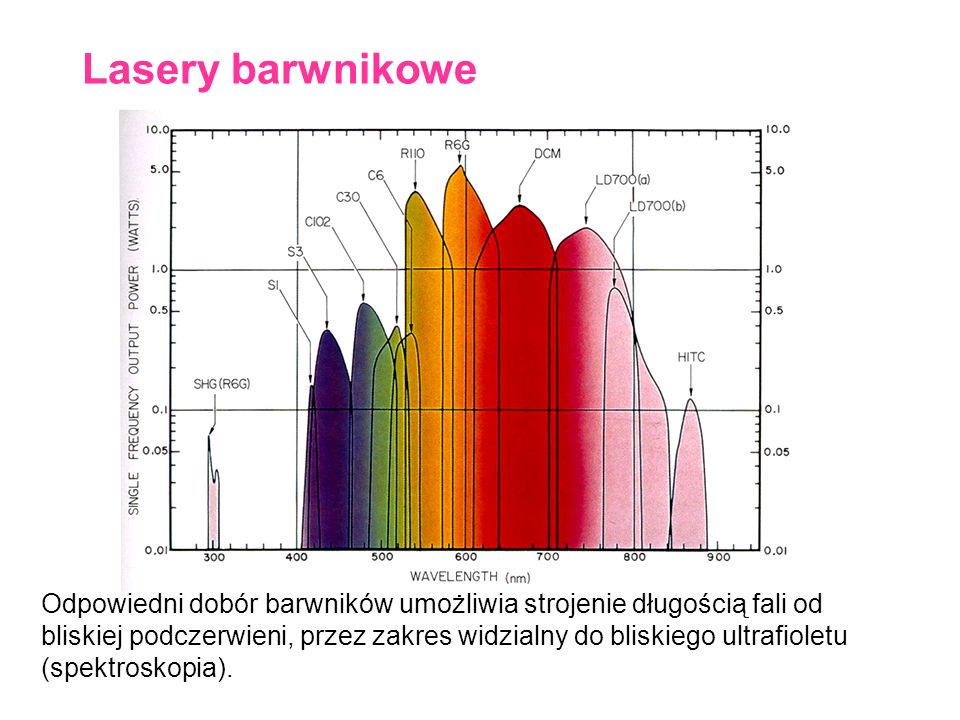 Lasery barwnikowe