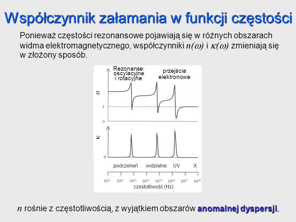 Współczynnik załamania w funkcji częstości