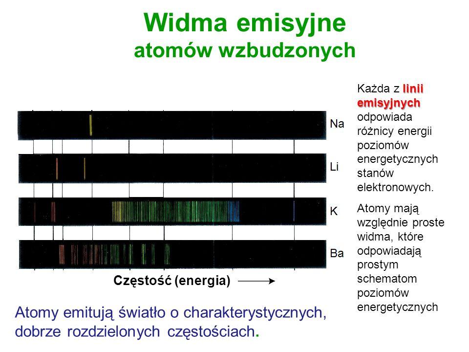 Widma emisyjne atomów wzbudzonych