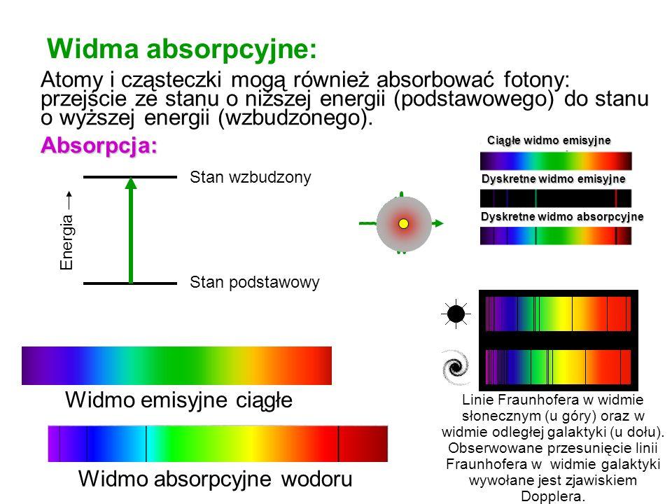 Widma absorpcyjne: