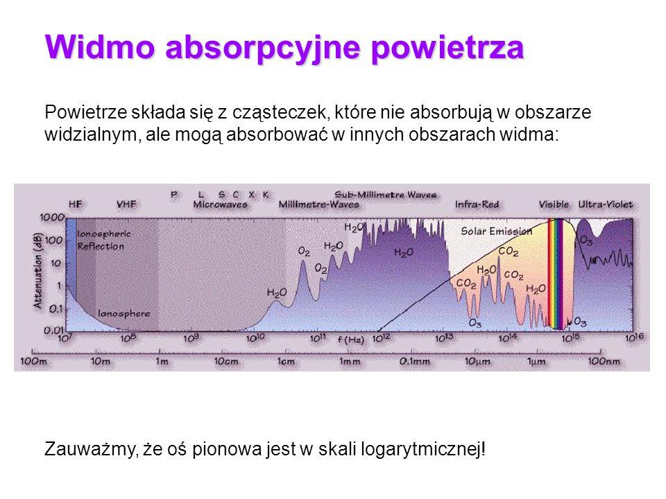 Widmo absorpcyjne powietrza