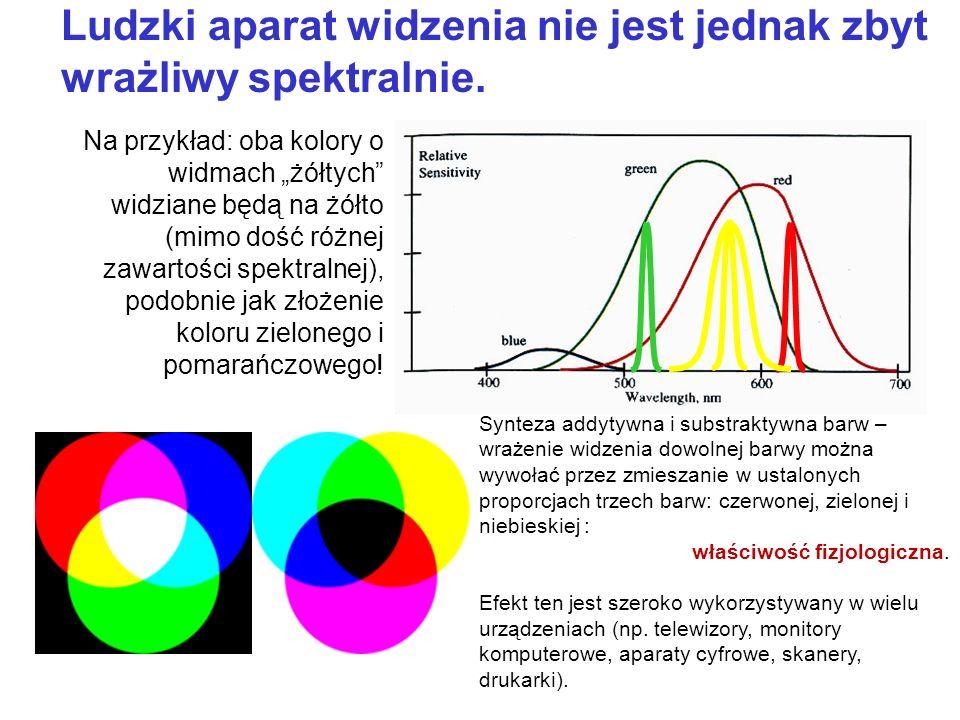 Ludzki aparat widzenia nie jest jednak zbyt wrażliwy spektralnie.