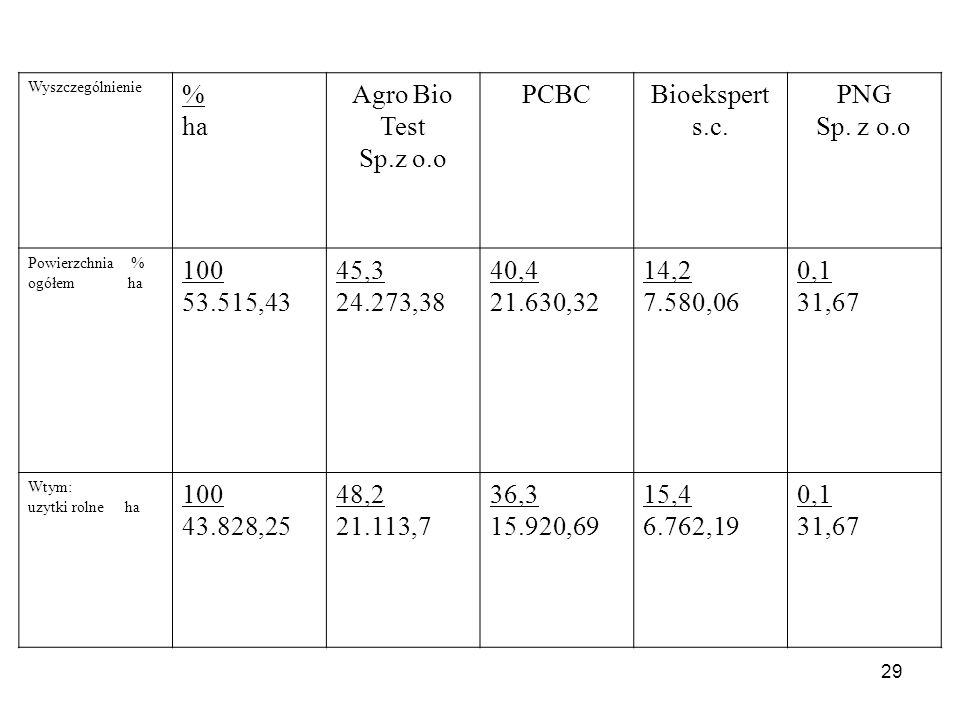 % ha Agro Bio Test Sp.z o.o PCBC Bioekspert s.c. PNG Sp. z o.o 100