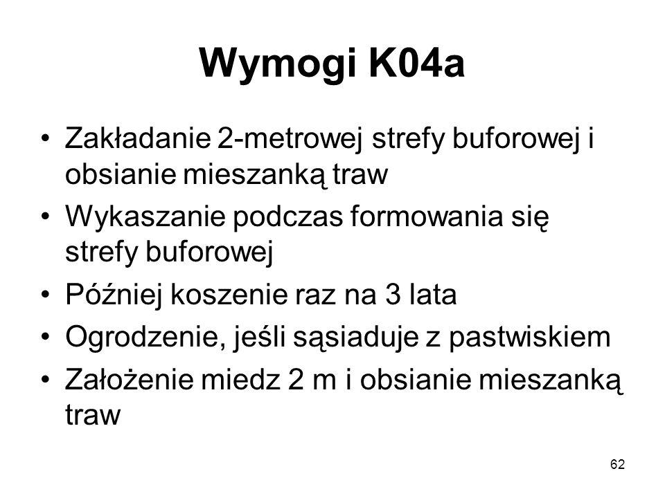 Wymogi K04a Zakładanie 2-metrowej strefy buforowej i obsianie mieszanką traw. Wykaszanie podczas formowania się strefy buforowej.