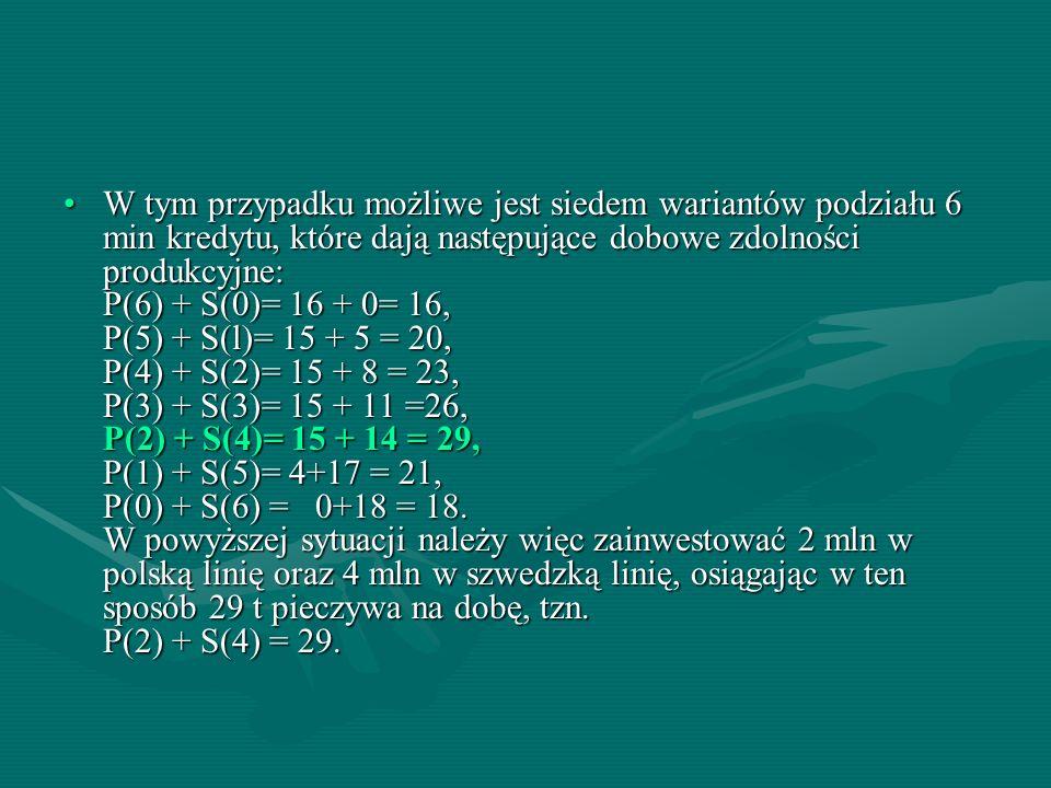 W tym przypadku możliwe jest siedem wariantów podziału 6 min kredytu, które dają następujące dobowe zdolności produkcyjne: P(6) + S(0)= 16 + 0= 16, P(5) + S(l)= 15 + 5 = 20, P(4) + S(2)= 15 + 8 = 23, P(3) + S(3)= 15 + 11 =26, P(2) + S(4)= 15 + 14 = 29, P(1) + S(5)= 4+17 = 21, P(0) + S(6) = 0+18 = 18.