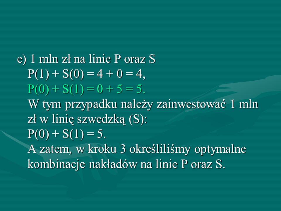 e) 1 mln zł na linie P oraz S P(1) + S(0) = 4 + 0 = 4, P(0) + S(1) = 0 + 5 = 5.