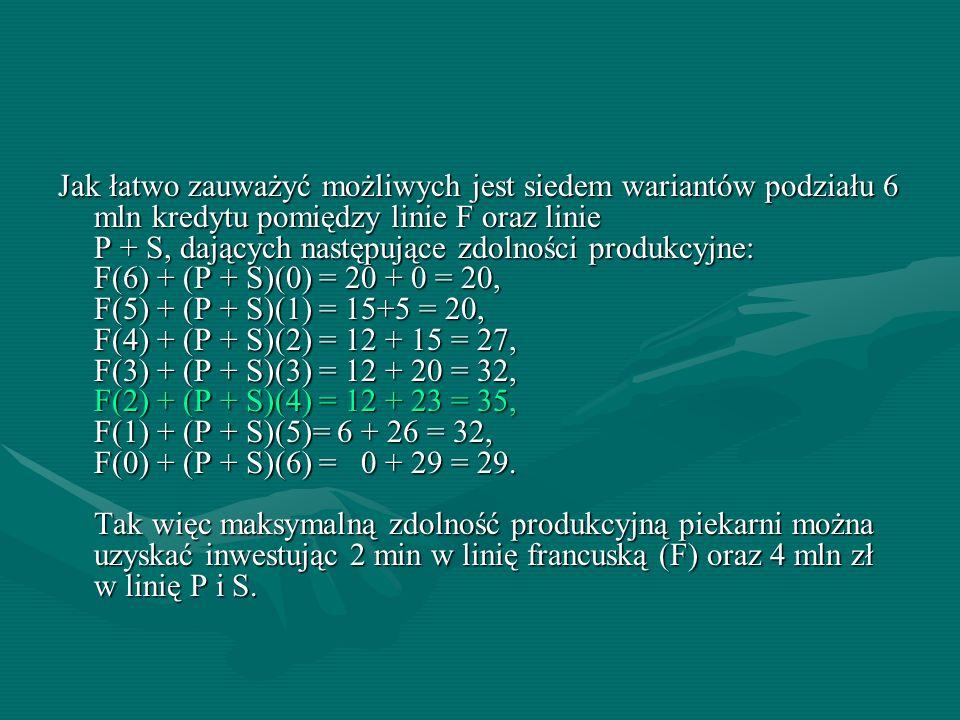 Jak łatwo zauważyć możliwych jest siedem wariantów podziału 6 mln kredytu pomiędzy linie F oraz linie P + S, dających następujące zdolności produkcyjne: F(6) + (P + S)(0) = 20 + 0 = 20, F(5) + (P + S)(1) = 15+5 = 20, F(4) + (P + S)(2) = 12 + 15 = 27, F(3) + (P + S)(3) = 12 + 20 = 32, F(2) + (P + S)(4) = 12 + 23 = 35, F(1) + (P + S)(5)= 6 + 26 = 32, F(0) + (P + S)(6) = 0 + 29 = 29.
