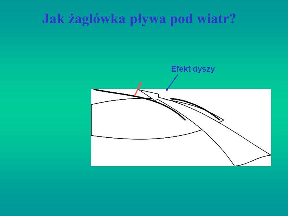 Jak żaglówka pływa pod wiatr