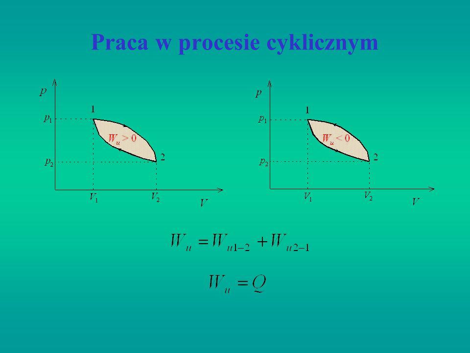 Praca w procesie cyklicznym