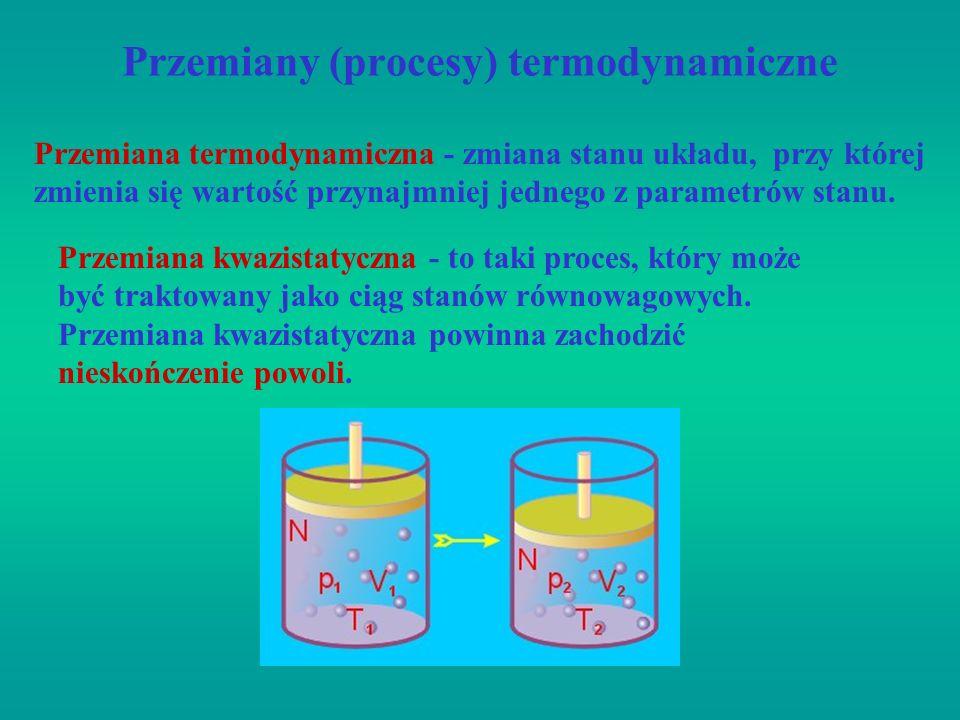 Przemiany (procesy) termodynamiczne