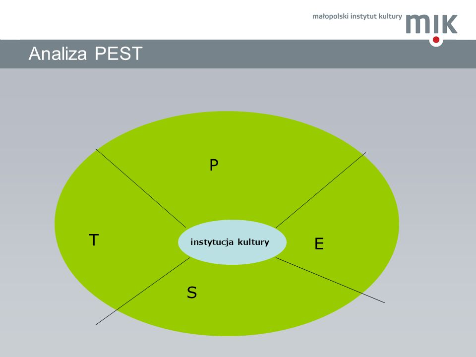 Analiza PEST P T E instytucja kultury S