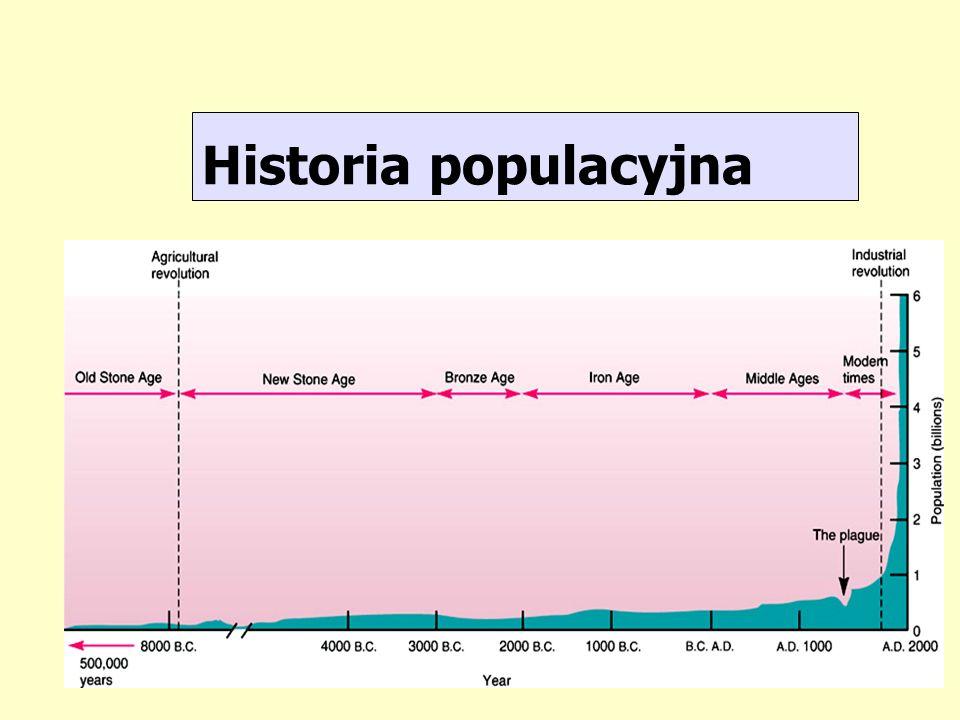 Historia populacyjna