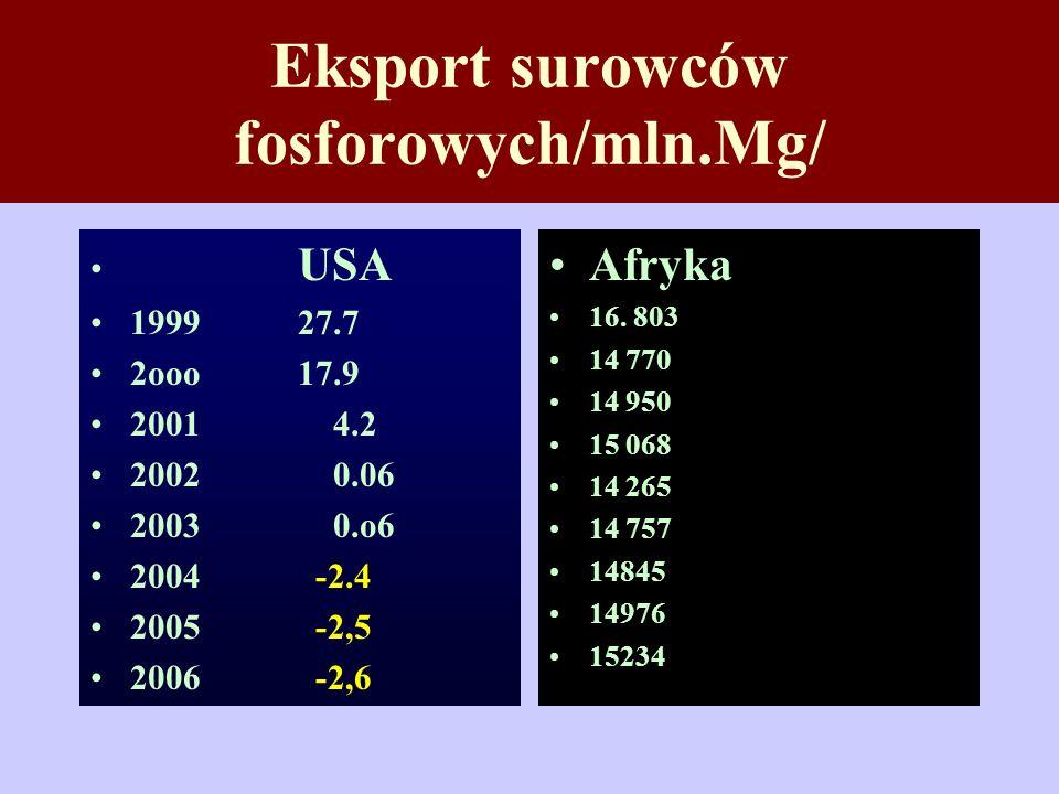 Eksport surowców fosforowych/mln.Mg/