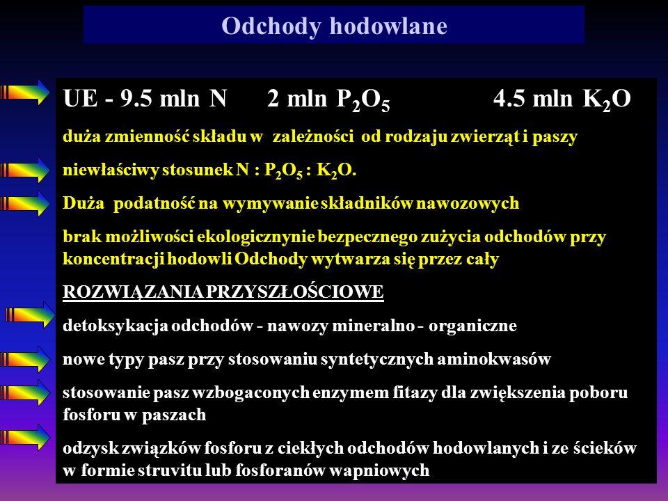 Odchody hodowlane UE - 9.5 mln N 2 mln P2O5 4.5 mln K2O