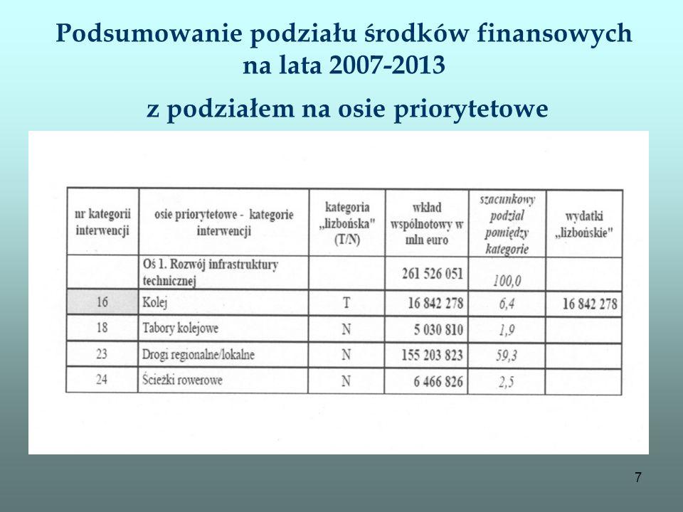 Podsumowanie podziału środków finansowych na lata 2007-2013 z podziałem na osie priorytetowe