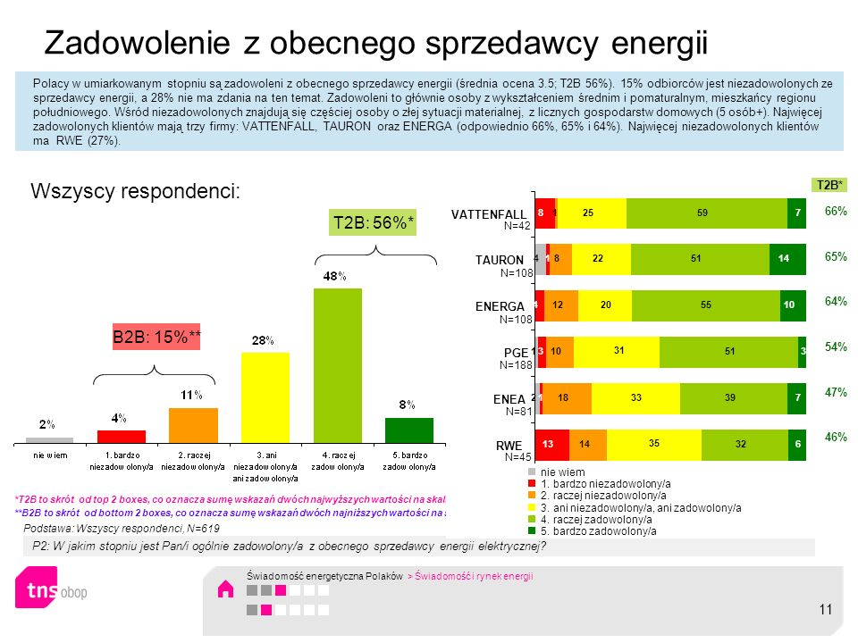 Zadowolenie z obecnego sprzedawcy energii