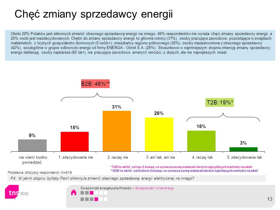 Chęć zmiany sprzedawcy energii