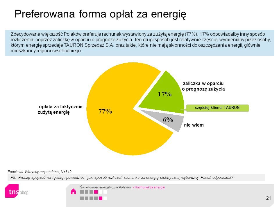 Preferowana forma opłat za energię
