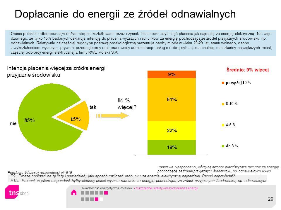 Dopłacanie do energii ze źródeł odnawialnych