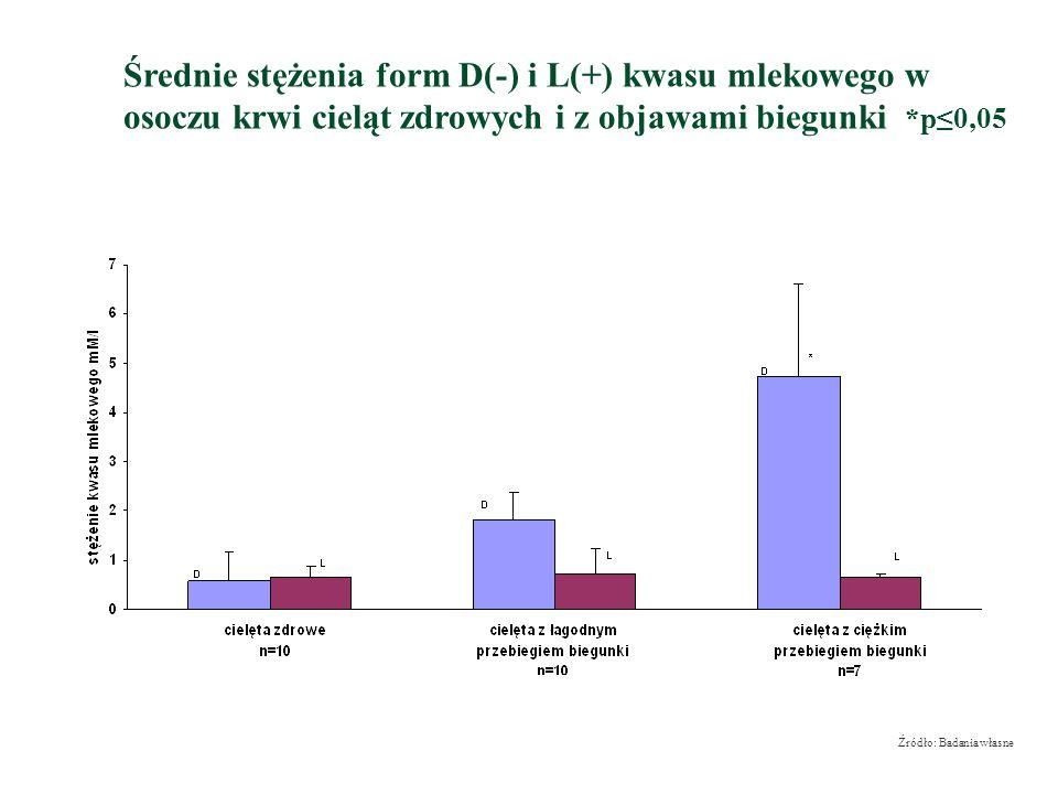 Średnie stężenia form D(-) i L(+) kwasu mlekowego w osoczu krwi cieląt zdrowych i z objawami biegunki *p≤0,05