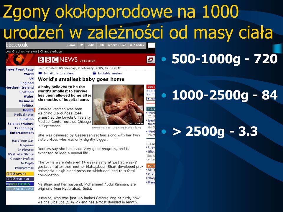 Zgony okołoporodowe na 1000 urodzeń w zależności od masy ciała