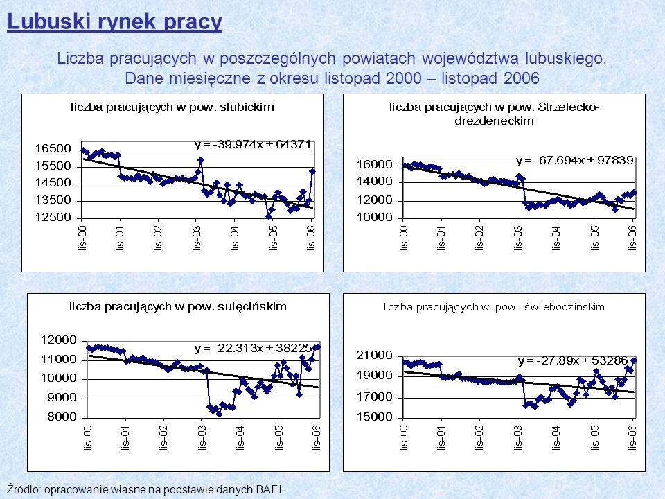 Lubuski rynek pracy Liczba pracujących w poszczególnych powiatach województwa lubuskiego. Dane miesięczne z okresu listopad 2000 – listopad 2006.