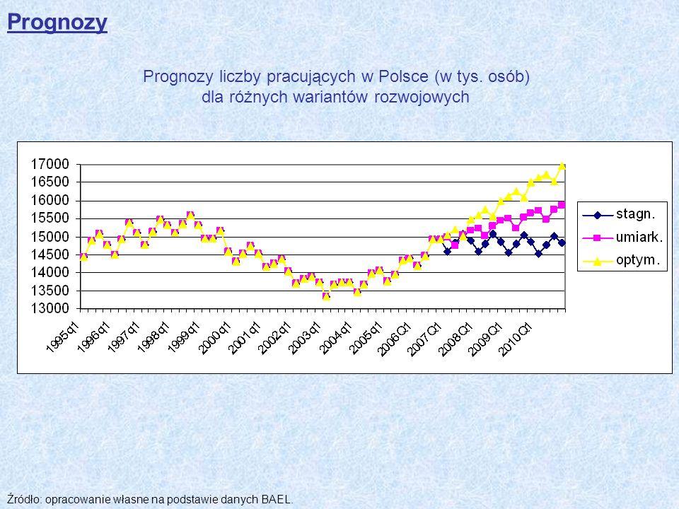 Prognozy Prognozy liczby pracujących w Polsce (w tys.
