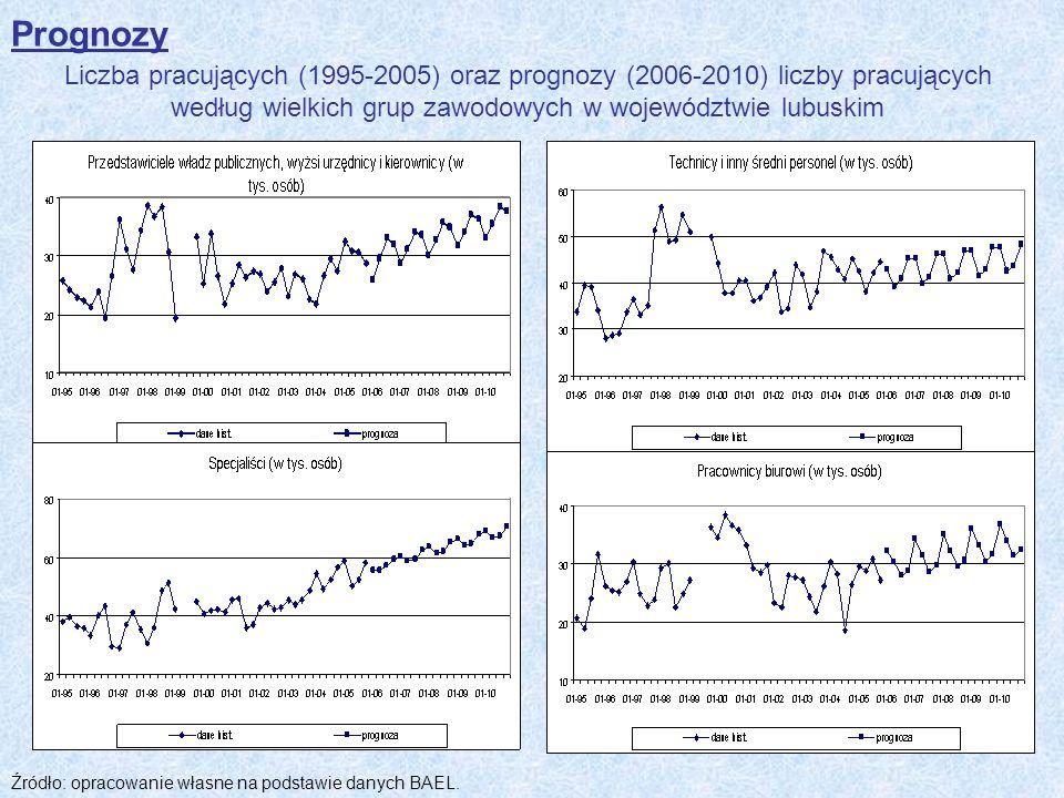 Prognozy Liczba pracujących (1995-2005) oraz prognozy (2006-2010) liczby pracujących według wielkich grup zawodowych w województwie lubuskim.
