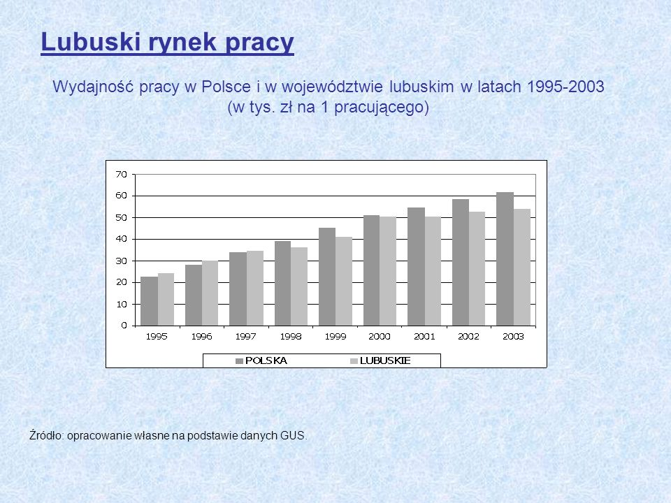 Lubuski rynek pracy Wydajność pracy w Polsce i w województwie lubuskim w latach 1995-2003 (w tys. zł na 1 pracującego)