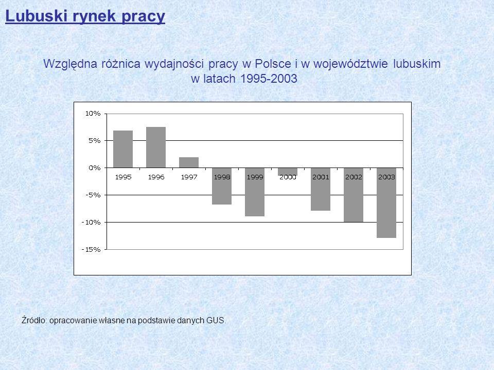 Lubuski rynek pracy Względna różnica wydajności pracy w Polsce i w województwie lubuskim w latach 1995-2003.