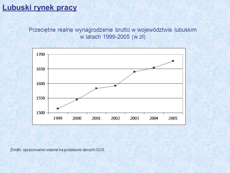 Lubuski rynek pracy Przeciętne realne wynagrodzenie brutto w województwie lubuskim w latach 1999-2005 (w zł)
