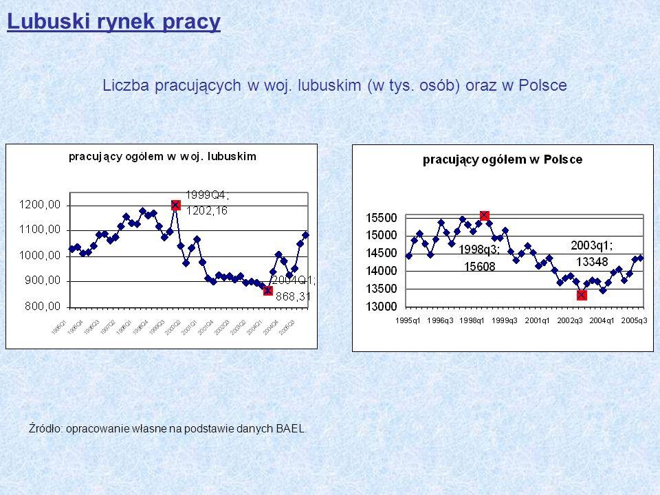 Liczba pracujących w woj. lubuskim (w tys. osób) oraz w Polsce