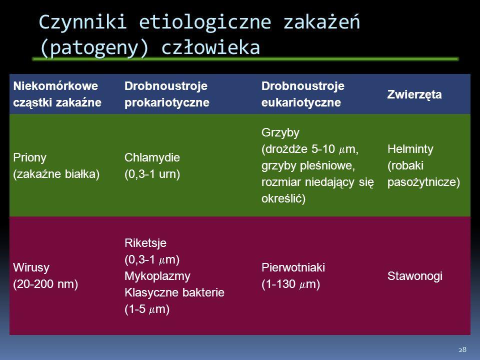 Czynniki etiologiczne zakażeń (patogeny) człowieka