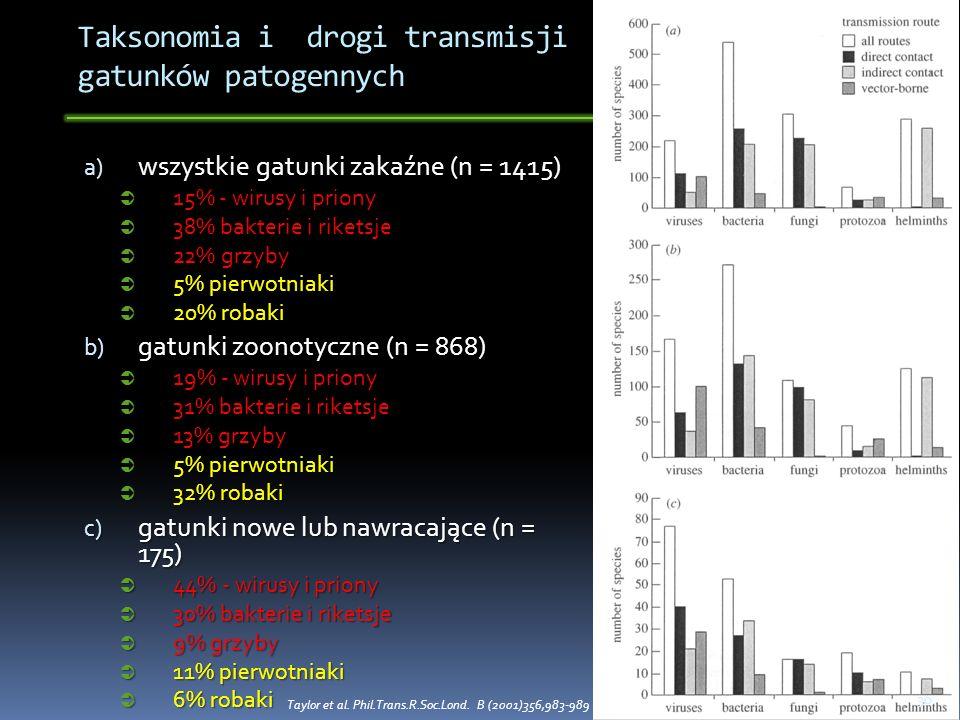 Taksonomia i drogi transmisji gatunków patogennych