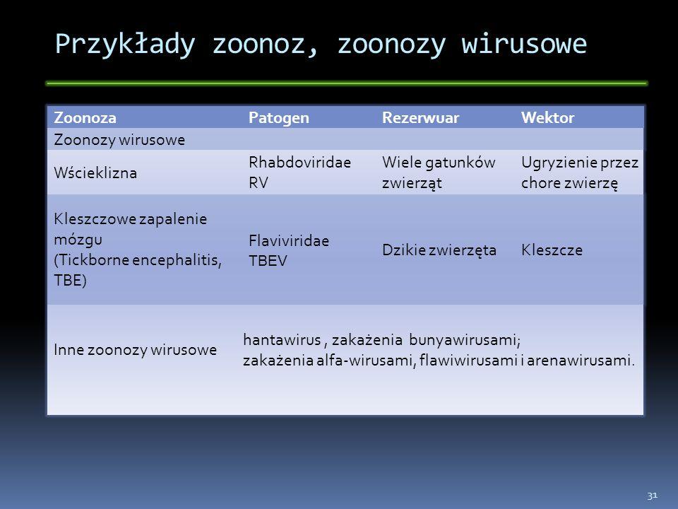 Przykłady zoonoz, zoonozy wirusowe