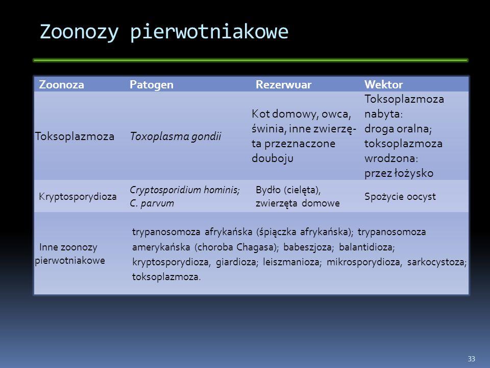 Zoonozy pierwotniakowe