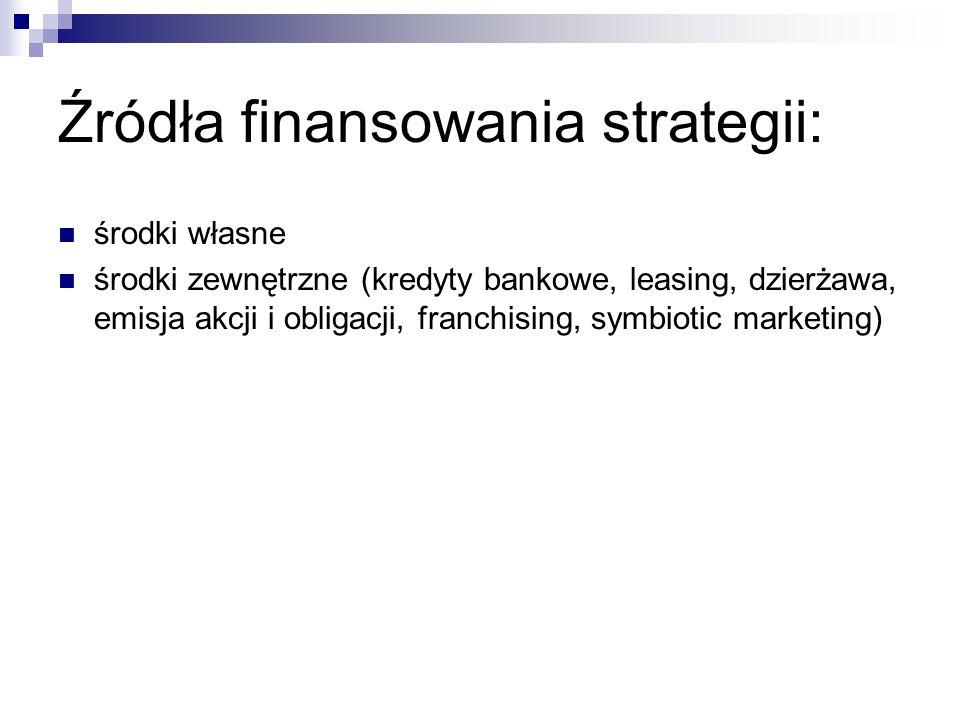 Źródła finansowania strategii:
