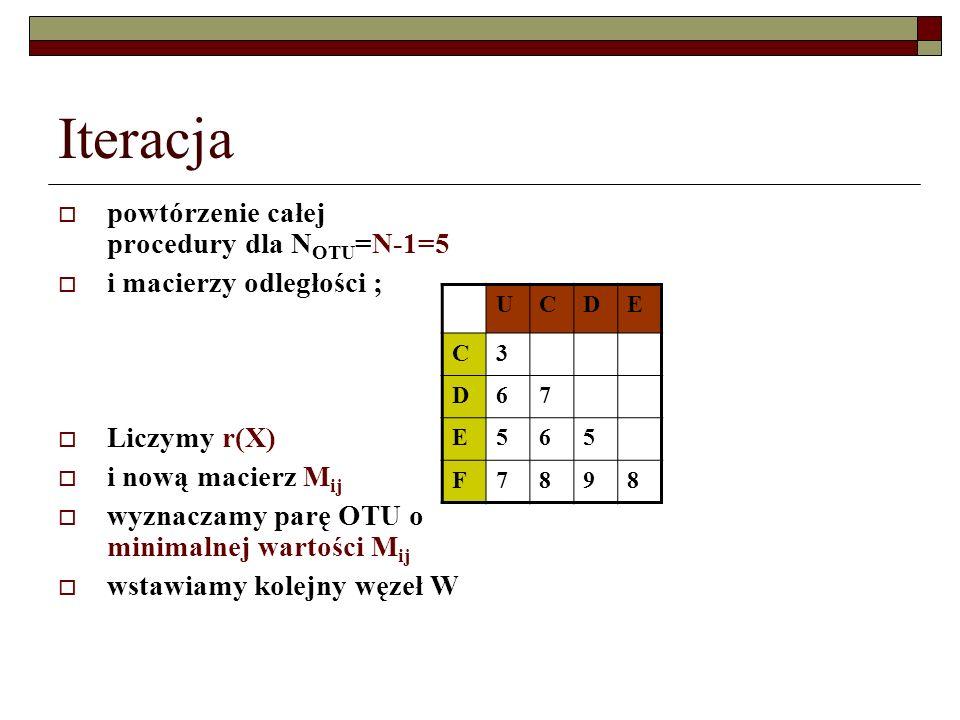Iteracja powtórzenie całej procedury dla NOTU=N-1=5