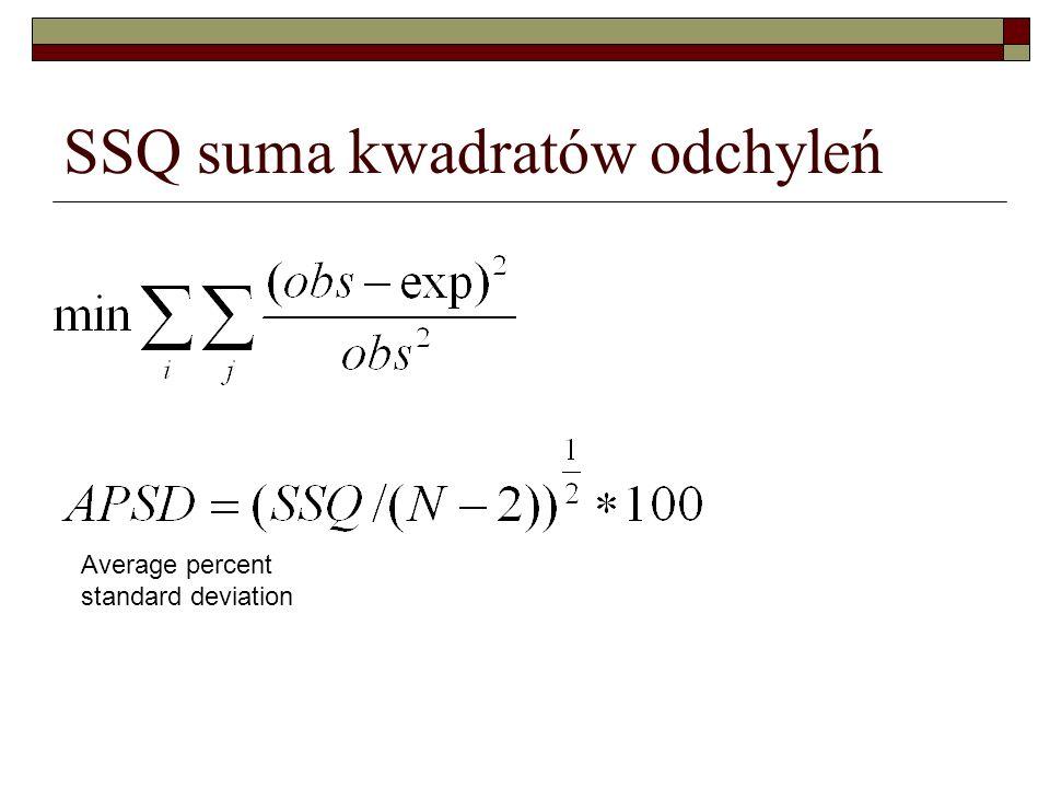 SSQ suma kwadratów odchyleń