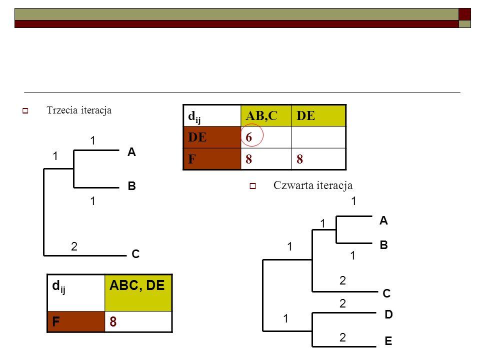 dij AB,C DE 6 F 8 dij ABC, DE F 8 1 Czwarta iteracja A B 1 A B 2 C 2 C