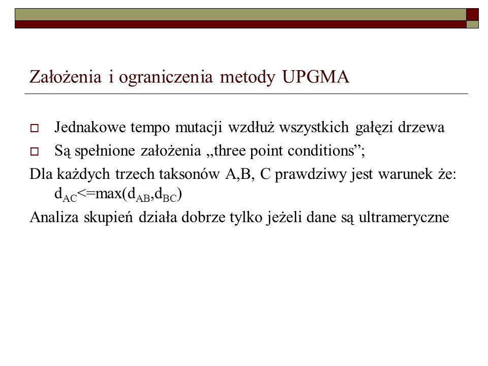 Założenia i ograniczenia metody UPGMA
